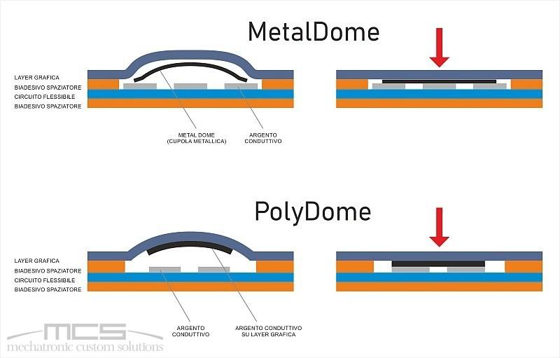 Tastiere a membrana con PolyDome o tastiere a membrana con MetalDome - struttura tasti